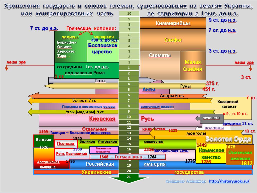 Хронология трех тысячелетий в одной схеме